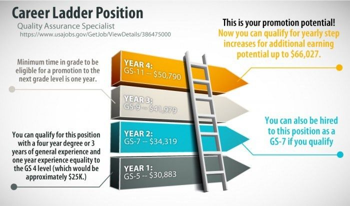 "What is a Federal ""Career Ladder"" Position? - The Resume Place"