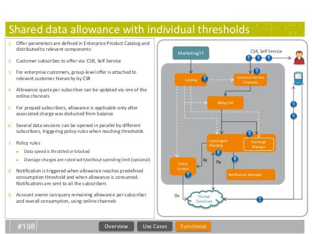 Shared data plans case study ron agam amdocs att