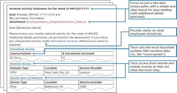 3. Example of weekly tracking report showing employees their ...