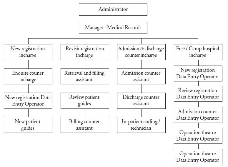 Medical Records Management Manual - Chapter 3