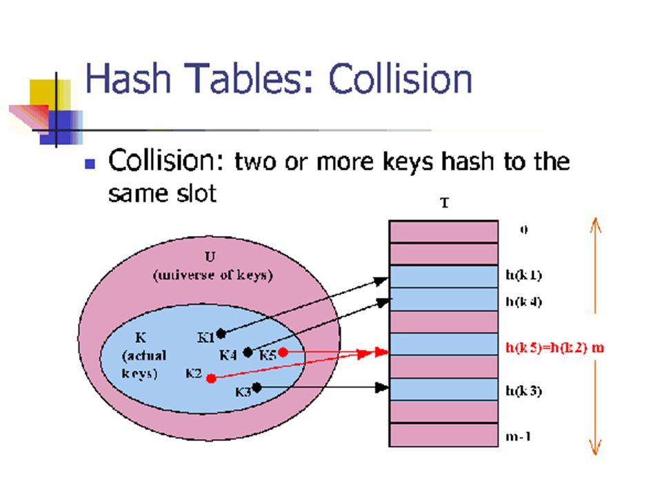 Double Hashing Algorithm - WAQAS JUNAID