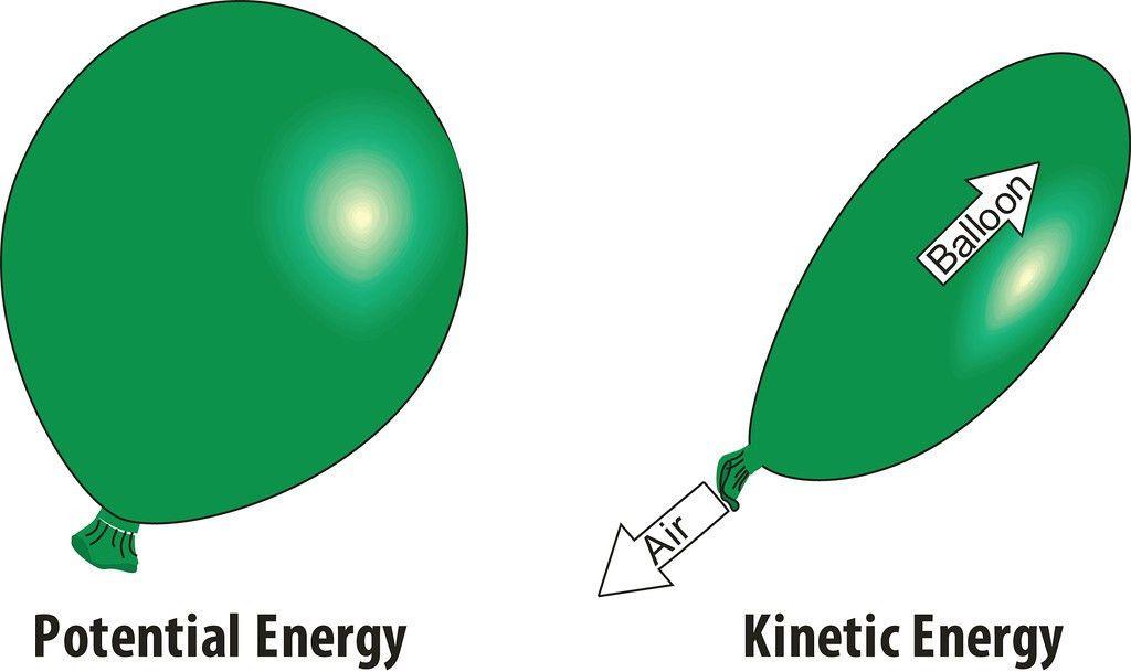 NEED-MEDIA Photo Keywords: Potential, kinetic, energy