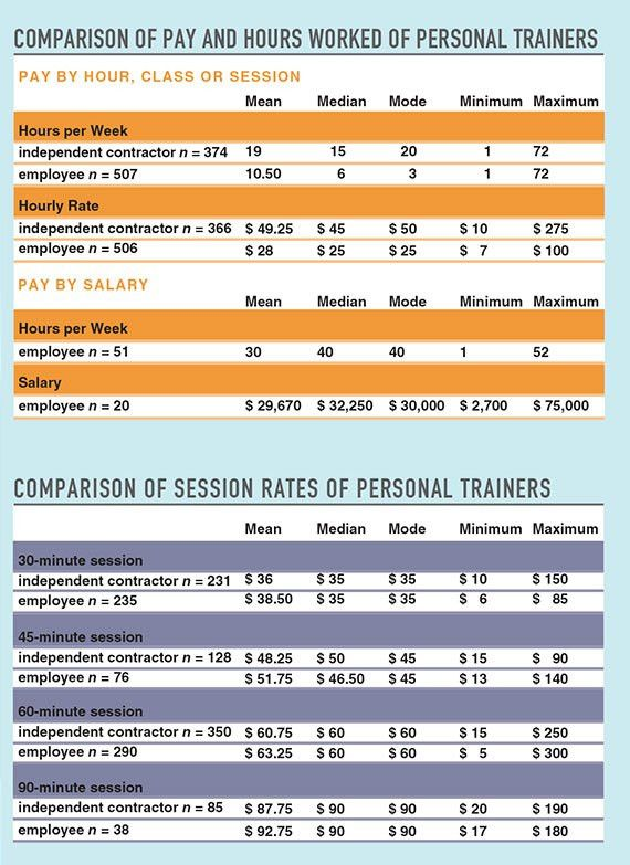 2015 IDEA Fitness Industry Compensation Trends Report