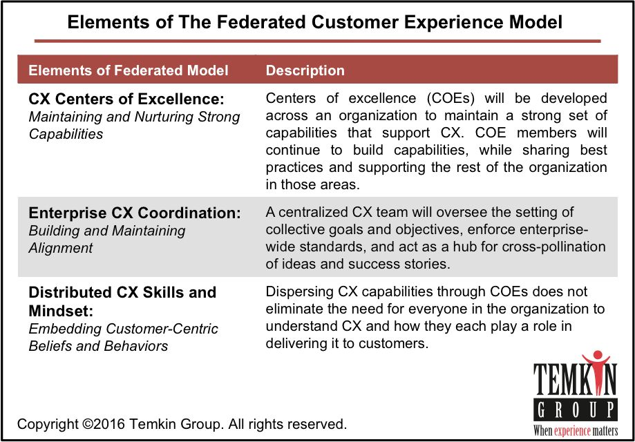The Customer Experience Shift From Centralized To Federated ...