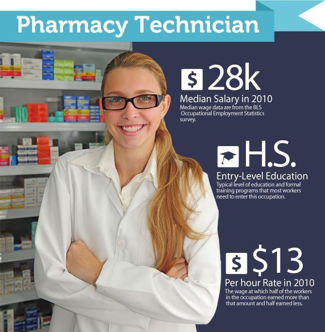 Pharmacy Technician Vs. Pharmacist