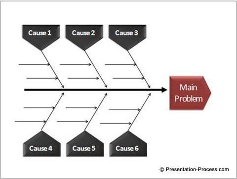 ishikawa diagram template powerpoint fishbone diagram editable ...