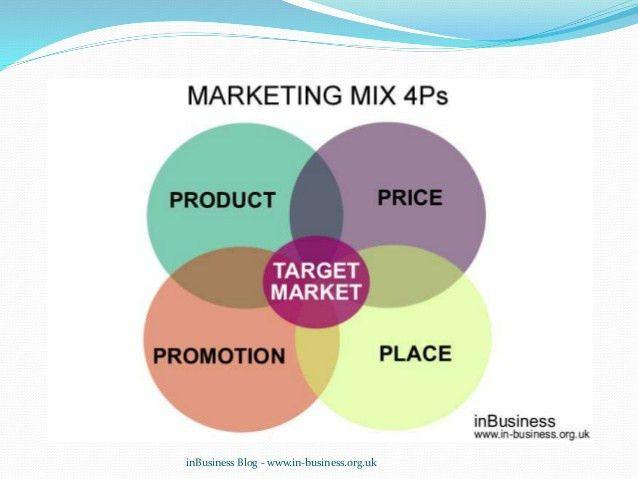 Marketing mix 7 ps example – marketing mix 7ps pdf