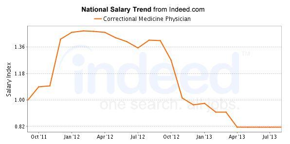 Texas Public Health Salary & Careers Outlook + Jobs, Employers
