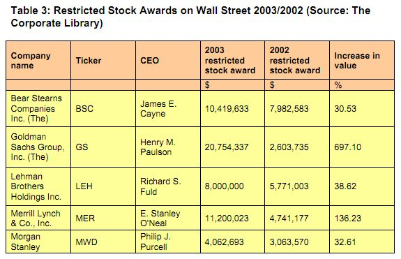 THE WALL STREET EXAMPLE: BRINGING EXCESSIVE EXECUTIVE COMPENSATION ...