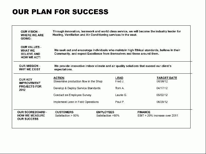 Strategic planning no-carbs | CONTRACTOR