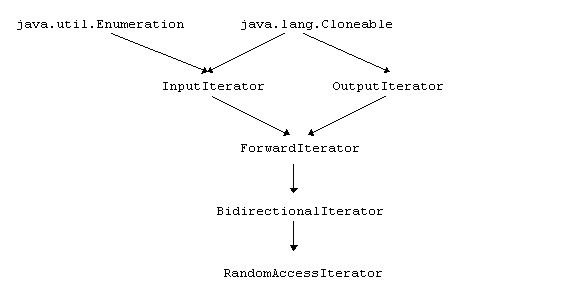 Java iterator example map – 7 Stereotypes About Download That Aren ...