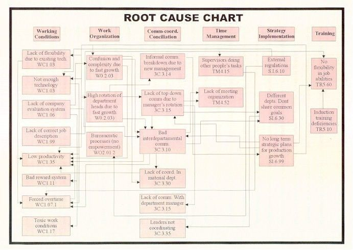 33 best Root Cause Analysis images on Pinterest | Monitor, Roots ...
