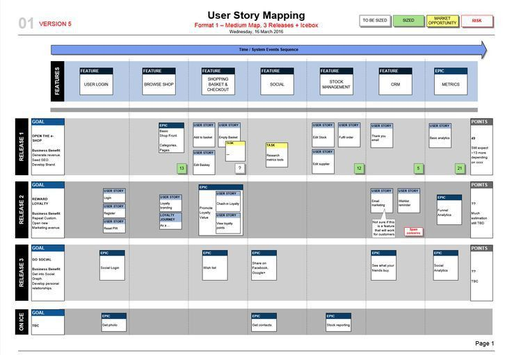 How to make a slick User Story Map! A simple Visio template, with ...