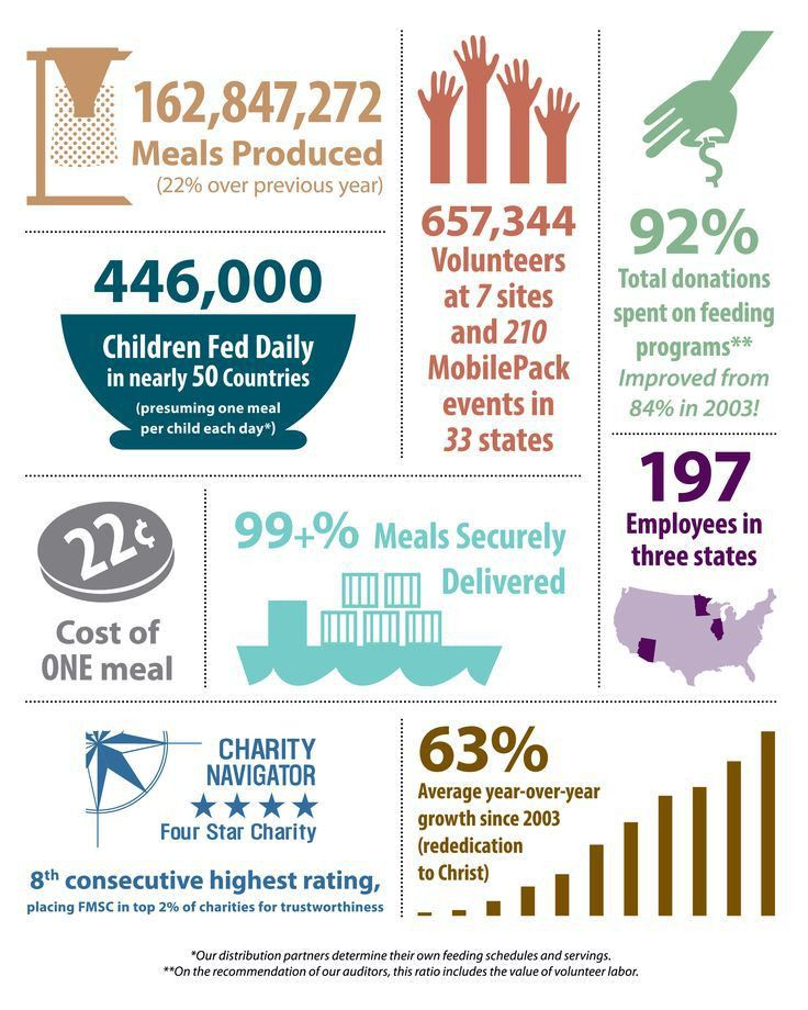 46 best Nonprofit Annual Report Infographics images on Pinterest ...