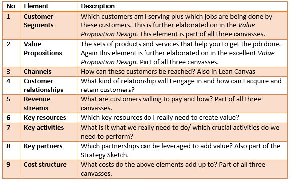A comparison of the Business Model Canvas, the Lean Canvas and the ...