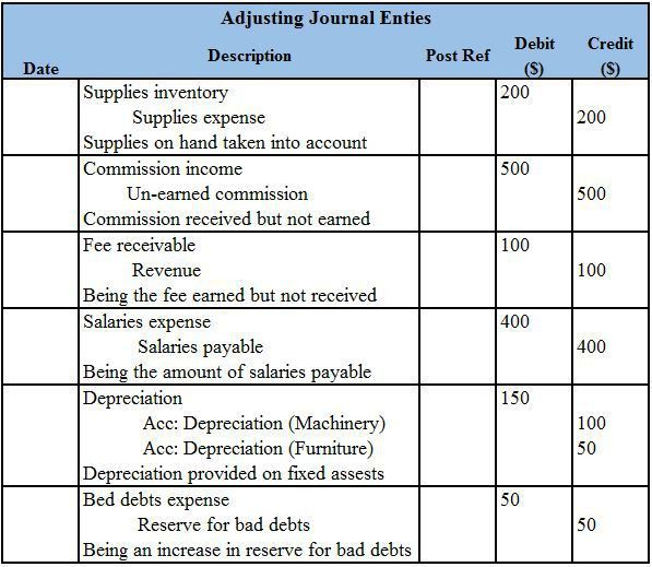Adjusted Trial Balance | Format | Preparation | Examples