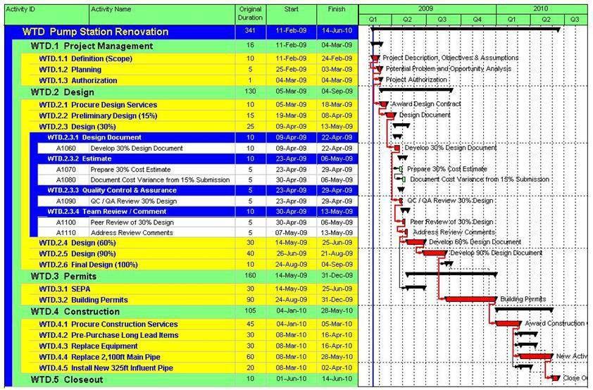 P&M - CPM Schedule