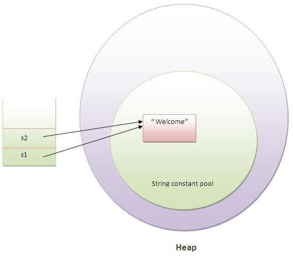 Java String - javatpoint