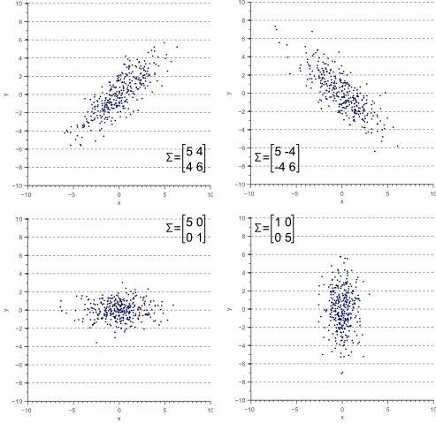 A geometric interpretation of the covariance matrix