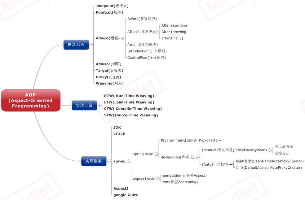 GitHub - yanglikun/spring-aop: spring aop简介和例子代码。spring ...