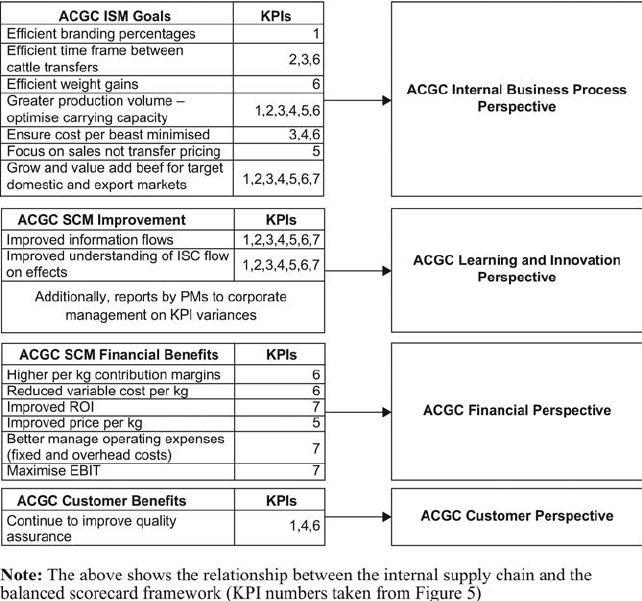 An example of an Internal Supply Chain Balanced Scorecard for a...