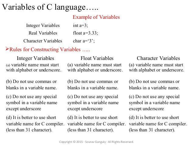 C programming language character set keywords constants variables dat…