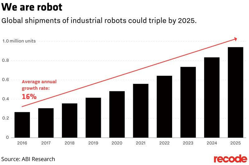 The U.S., Canada and Mexico are buying more job-killing robots ...