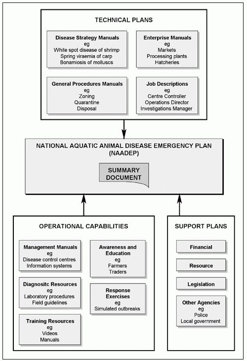 Preparedness and response to aquatic animal health emergencies in ...