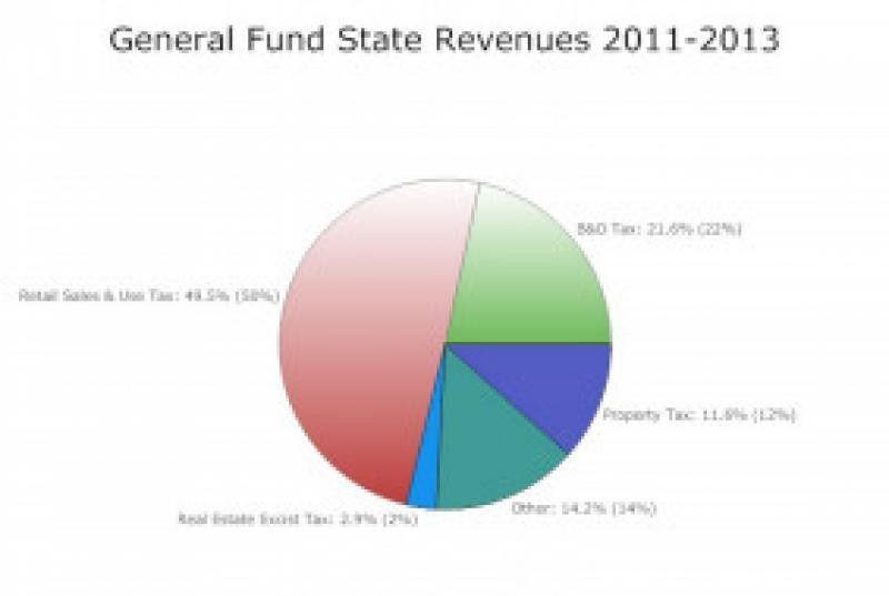 Systemic Flaw in Washington State's Regressive Tax Revenue ...