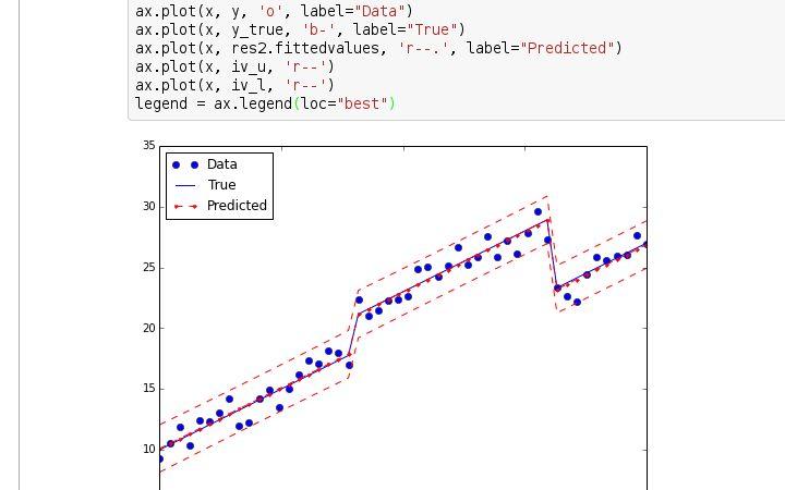 Statsmodels Examples — statsmodels 0.8.0 documentation