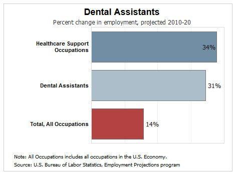 Dental Assistant Salary | Colorado Dental Assisting School