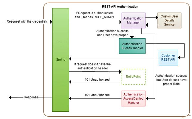 Stateless Spring Security on REST API | Complex to Simple