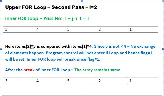 Insertion sorting algorithm with example in C/C++/Java languages