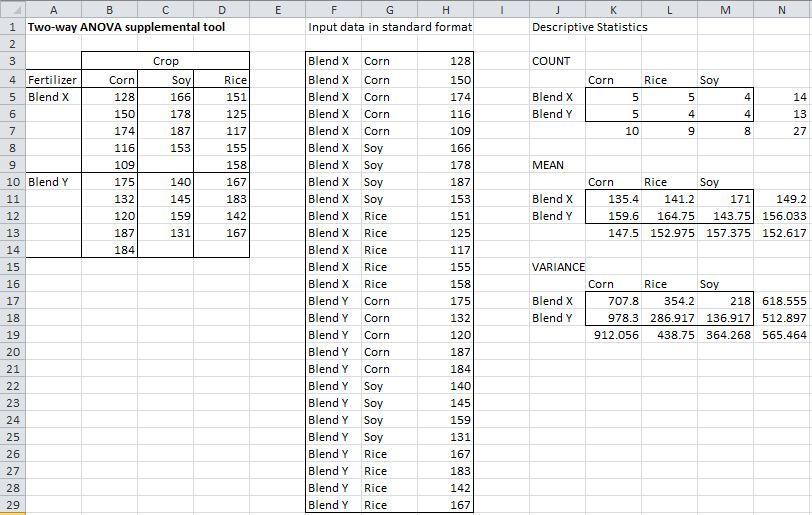 Unbalanced Factorial ANOVA | Real Statistics Using Excel
