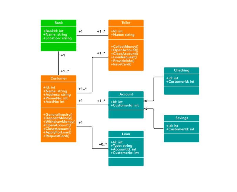 Class Diagram for Banking System (UML) | Lucidchart