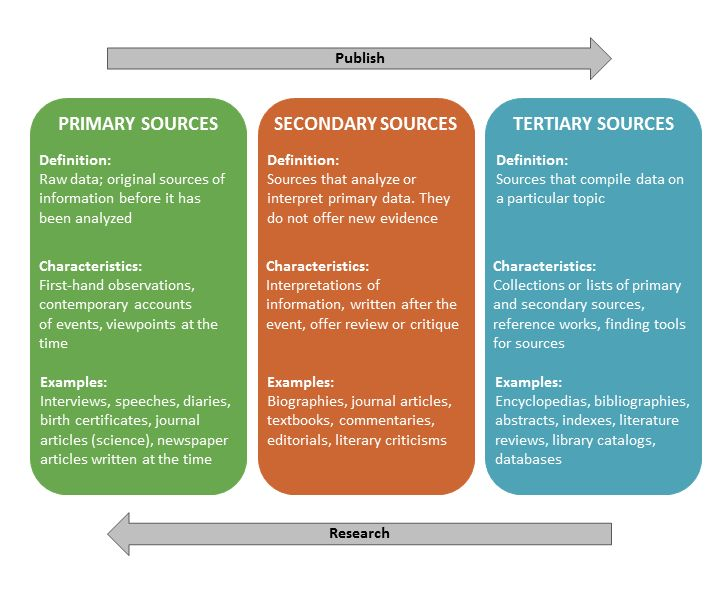 Primary, Secondary, and Tertiary sources info-graphic. Primary ...