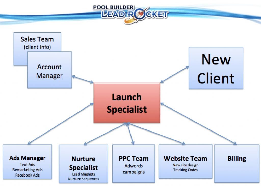 Launch Specialist - Pool Builder Marketing | Internet Marketing ...
