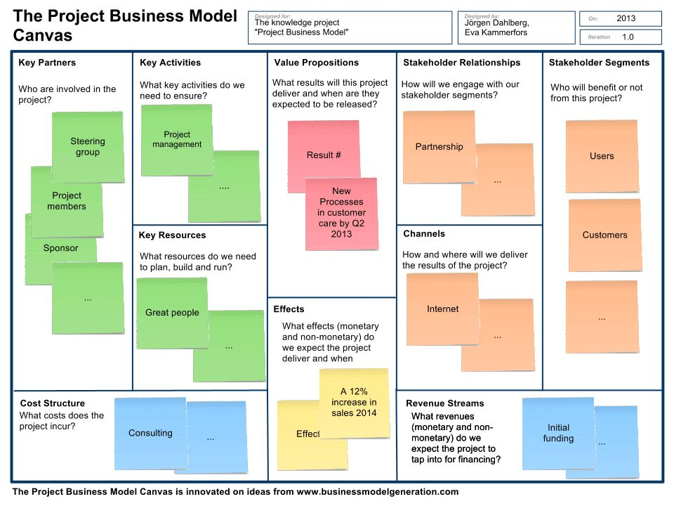 The Project Business Model – Achieving Business Outcome With ...