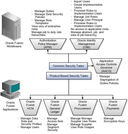 Oracle Fusion Applications Security Guide