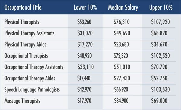 Salary of physical therapist assistant in canada. Salary.com ...