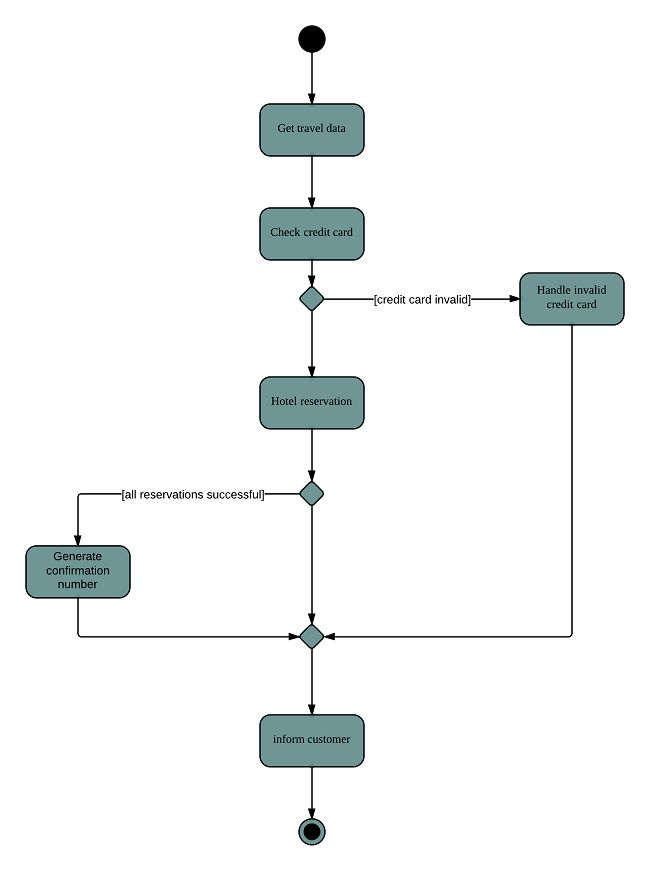Activity Diagram for Hotel Management System (UML) | Lucidchart