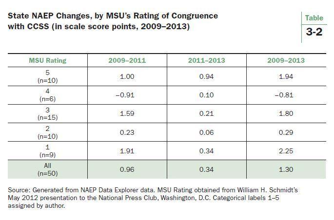 A Progress Report on the Common Core
