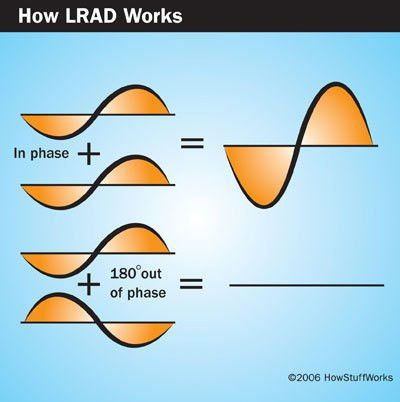 A Review of Sound and Hearing - How LRAD Works | HowStuffWorks