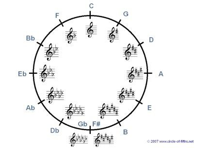 Maths and Music | IB Maths Resources from British International ...