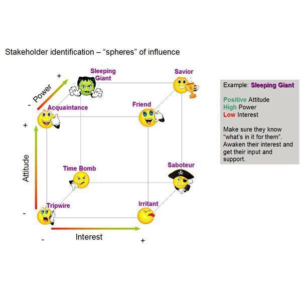 Stakeholder Analysis - Spheres of Influence - Power, Attitude ...
