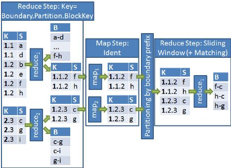 Example execution of SN with additional MapReduce job (JobSN, w ...