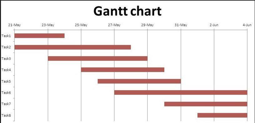 ChartGantt Chart. Gantt Chart Simple Gantt Chart In Excel - Simple ...