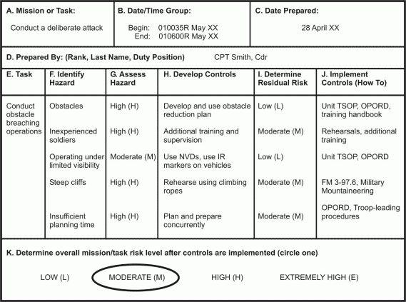 FM 3-21.21, Appendix E, Risk Management and Fratricide Avoidance