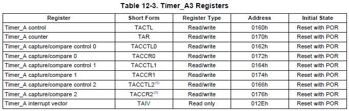 MSP430 timer PWM tutorial the basic operation & C code
