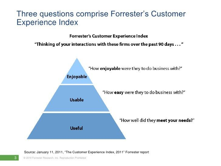 Forrester's Best Practices Framework for Customer Service
